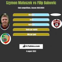 Szymon Matuszek vs Filip Bainovic h2h player stats