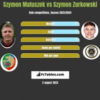 Szymon Matuszek vs Szymon Zurkowski h2h player stats