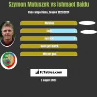 Szymon Matuszek vs Ishmael Baidu h2h player stats