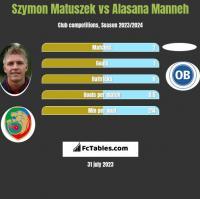 Szymon Matuszek vs Alasana Manneh h2h player stats