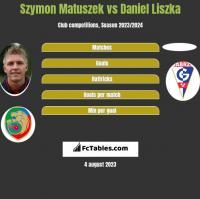 Szymon Matuszek vs Daniel Liszka h2h player stats