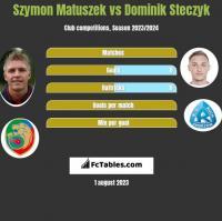 Szymon Matuszek vs Dominik Steczyk h2h player stats