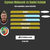 Szymon Matuszek vs Daniel Scislak h2h player stats