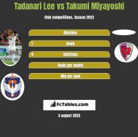 Tadanari Lee vs Takumi Miyayoshi h2h player stats