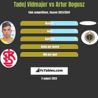 Tadej Vidmajer vs Artur Bogusz h2h player stats