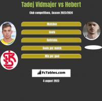 Tadej Vidmajer vs Hebert h2h player stats