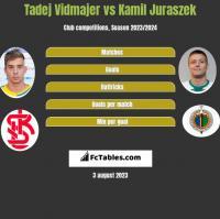 Tadej Vidmajer vs Kamil Juraszek h2h player stats