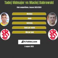Tadej Vidmajer vs Maciej Dabrowski h2h player stats