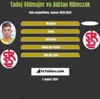 Tadej Vidmajer vs Adrian Klimczak h2h player stats
