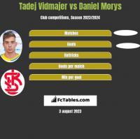 Tadej Vidmajer vs Daniel Morys h2h player stats