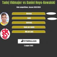 Tadej Vidmajer vs Daniel Hoyo-Kowalski h2h player stats