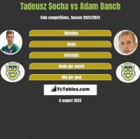 Tadeusz Socha vs Adam Danch h2h player stats