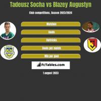 Tadeusz Socha vs Błażej Augustyn h2h player stats