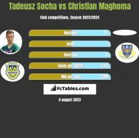 Tadeusz Socha vs Christian Maghoma h2h player stats