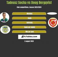 Tadeusz Socha vs Doug Bergqvist h2h player stats