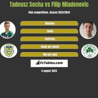 Tadeusz Socha vs Filip Mladenović h2h player stats
