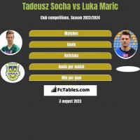 Tadeusz Socha vs Luka Marić h2h player stats