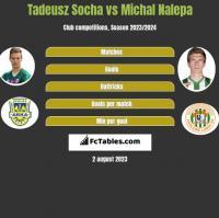 Tadeusz Socha vs Michał Nalepa h2h player stats