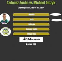 Tadeusz Socha vs Michael Olczyk h2h player stats