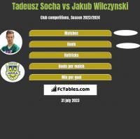 Tadeusz Socha vs Jakub Wilczynski h2h player stats