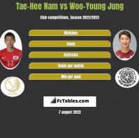 Tae-Hee Nam vs Woo-Young Jung h2h player stats