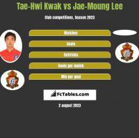 Tae-Hwi Kwak vs Jae-Moung Lee h2h player stats