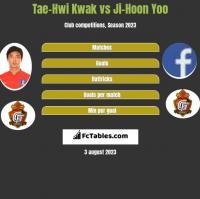 Tae-Hwi Kwak vs Ji-Hoon Yoo h2h player stats