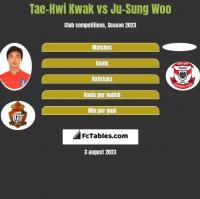 Tae-Hwi Kwak vs Ju-Sung Woo h2h player stats