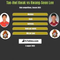 Tae-Hwi Kwak vs Kwang-Seon Lee h2h player stats