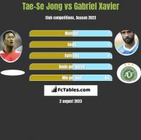 Tae-Se Jong vs Gabriel Xavier h2h player stats