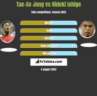Tae-Se Jong vs Hideki Ishige h2h player stats