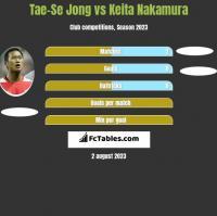 Tae-Se Jong vs Keita Nakamura h2h player stats