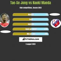 Tae-Se Jong vs Naoki Maeda h2h player stats