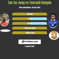 Tae-Se Jong vs Teerasil Dangda h2h player stats
