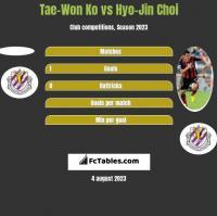 Tae-Won Ko vs Hyo-Jin Choi h2h player stats