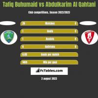 Tafiq Buhumaid vs Abdulkarim Al Qahtani h2h player stats