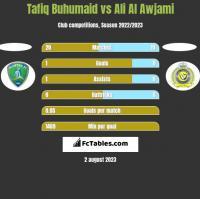 Tafiq Buhumaid vs Ali Al Awjami h2h player stats