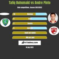 Tafiq Buhumaid vs Andre Pinto h2h player stats