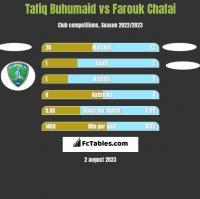 Tafiq Buhumaid vs Farouk Chafai h2h player stats