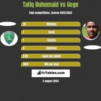 Tafiq Buhumaid vs Gege h2h player stats