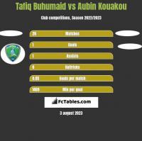 Tafiq Buhumaid vs Aubin Kouakou h2h player stats