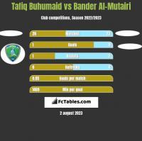Tafiq Buhumaid vs Bander Al-Mutairi h2h player stats