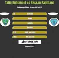 Tafiq Buhumaid vs Hassan Raghfawi h2h player stats
