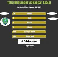 Tafiq Buhumaid vs Bandar Baajaj h2h player stats