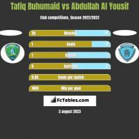 Tafiq Buhumaid vs Abdullah Al Yousif h2h player stats