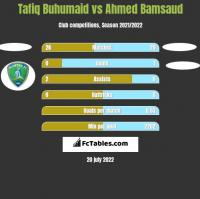 Tafiq Buhumaid vs Ahmed Bamsaud h2h player stats