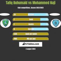 Tafiq Buhumaid vs Mohammed Naji h2h player stats