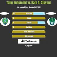 Tafiq Buhumaid vs Hani Al Sibyani h2h player stats