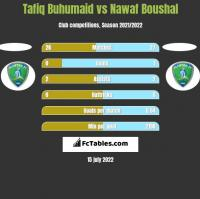 Tafiq Buhumaid vs Nawaf Boushal h2h player stats