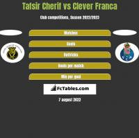 Tafsir Cherif vs Clever Franca h2h player stats